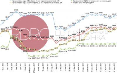 Dairy Index RDRC вырос на 0,69%
