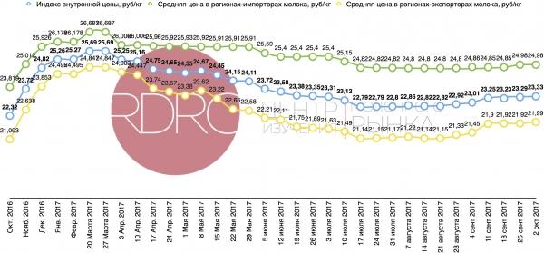 Dairy Index RDRC снизился на 0,48%