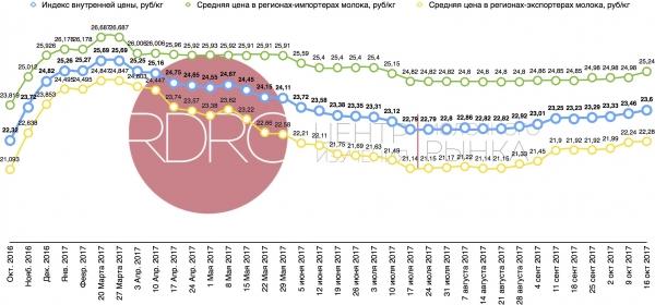 Dairy Index RDRC вырос на 0,64%