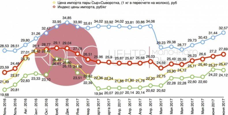 Dairy Index RDRC вырос на 0,08%