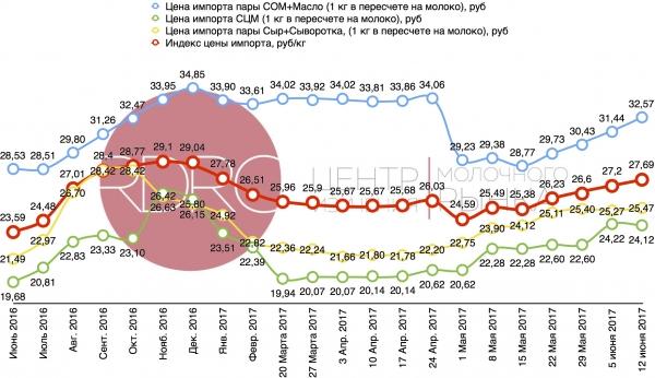 Dairy Index RDRC