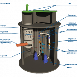 Канализационные насосные установки