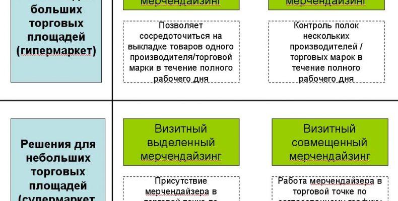 Особенности услуг мерчендайзеров